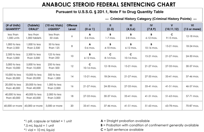 Steroid-Sentencing-Chart-2018—Full